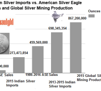 indian silver imports vs ases and global mining production
