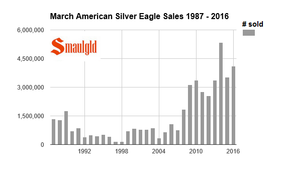 march american silver eagles sales 87-16