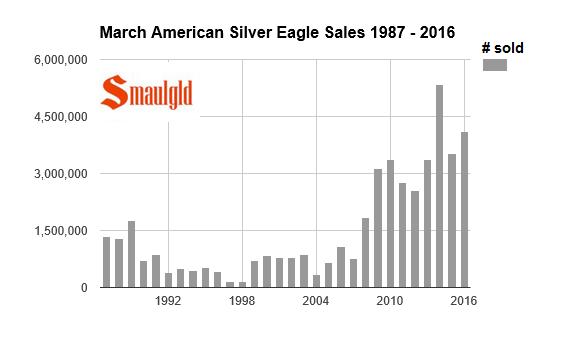 march american silver eagles sales 87-16