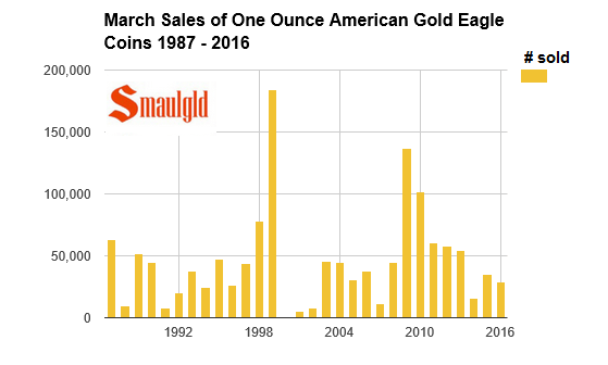 march sales of gold eagles 1987- 2016
