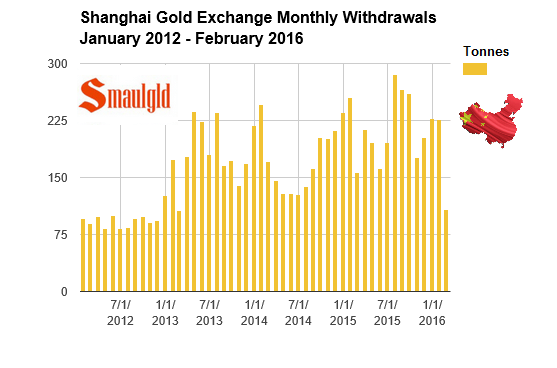 Shanghai Gold Exchange withdrawals in 2016 through February