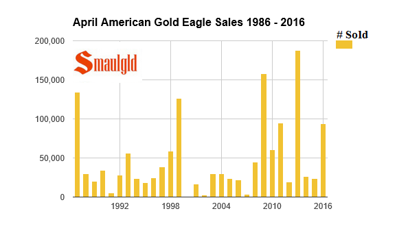 American Gold Eagles Sales Top 100,000 in April 2016