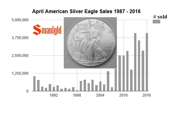 April 2016 American Silver Eagle Sales Top Four Million