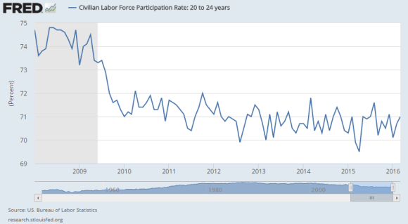Labor Force Participation Rate 20-24 year olds 2008 - 2016 march