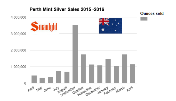 Perth Mint sales silver 2015-2016 april smaulgld