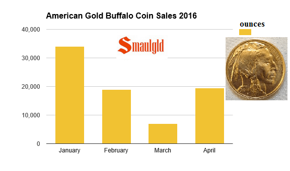 April 2016 Sales Of American Gold Buffalo Coins