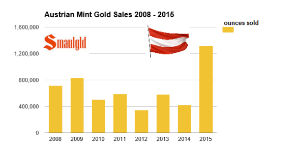 austrian mint gold sales with flag 2008-2015