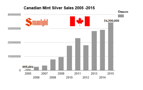canadian mint silver sales 2005-2015