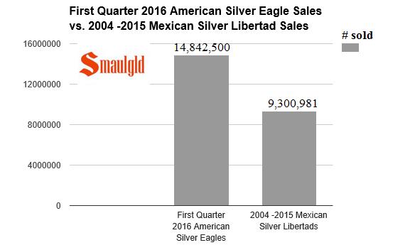 first quarter silver eagle sales vs mexican silver libertads  2004-2015