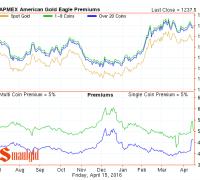 gold eagle premiums april 15 2016