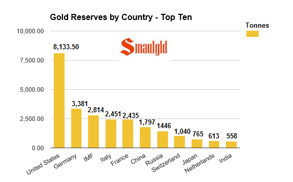 gold reserves by country april 2008