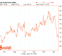 gold silver ratio one year april-april 2016