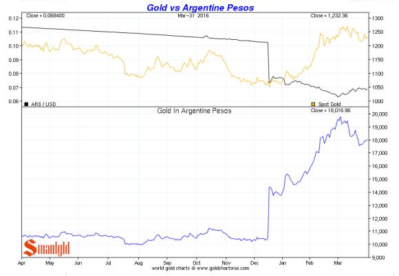 gold vs argentine peso Q1 2016