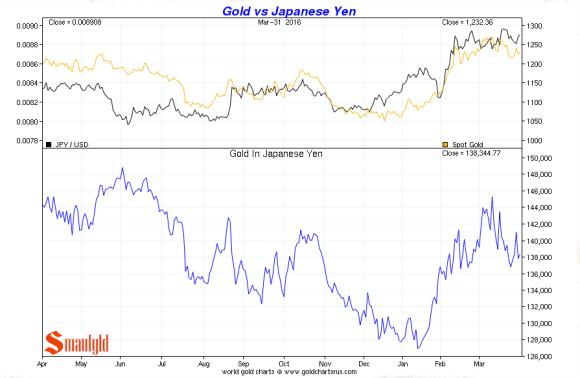 gold vs japanese yen Q1 2016