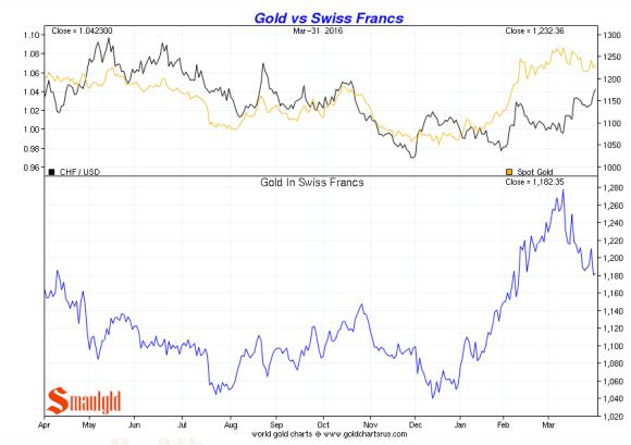 gold vs swiss francs Q1 2016