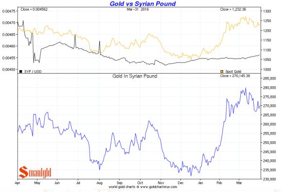 gold vs syrian pound Q1 2016