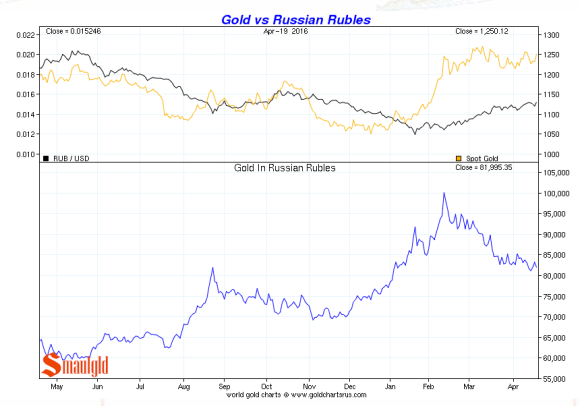 gold vs the russian rouble 2016 april 20