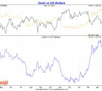 gold vs us dollar Q1 2016