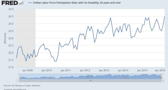 labor force participation rate 65+ 2009-2016