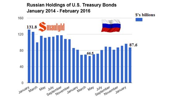 russian Treasury bond holdings January 2014 - Feb 2016