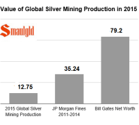 value of silver mining production 2015 from april 2016 price