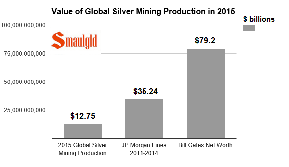 value of global silver mining production in 2015