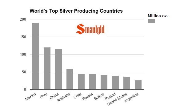 worlds top silver producing nation