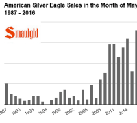 American silver eagle sales in may 1987 -2016