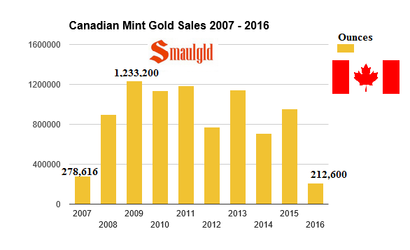 First Quarter 2016 Canadian Mint Gold Sales Surge 18.7%