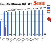 Chinese gold reserves from 2009 through April 2016