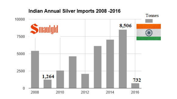 Indian annual silver imports 2008 -2016 february