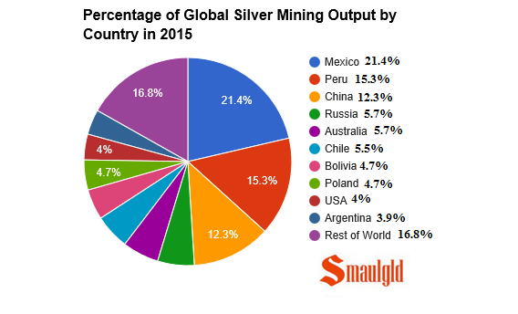 Percentage of global silver mining output by country 2015