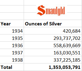 Silver acquired under the silver purchase act of 1934