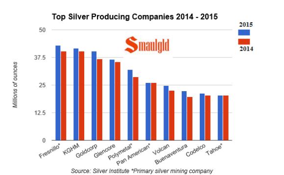 Top silver producing companies 2014 -2015