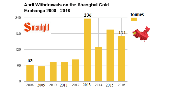 april withdrawals on the shanghai Gold Exchange 2008 -2016