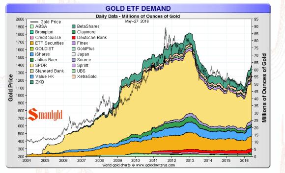 gold etf may 29 2016