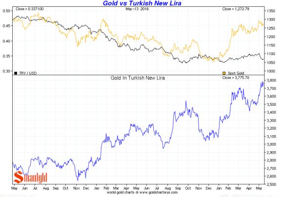 gold vs turkish lira may 13 2016