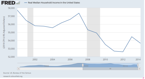 household income 2000-2014