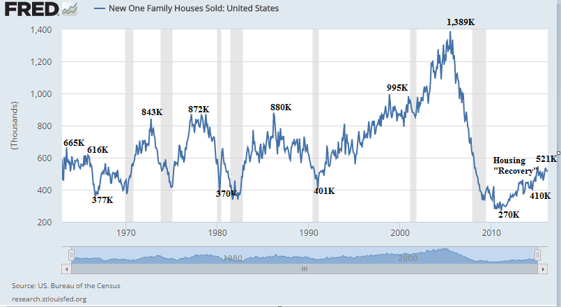 Why Are New Home Sales Still Far Below Those of Prior Decades?