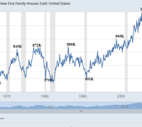new home sales 1963 -2016 high low by decade