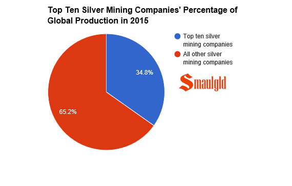 top ten silver mining company percentage of global production 2015