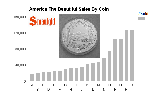 ATB  sales by coin. through June 2016
