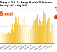 Shanghai gold exchange monthly withdrawals jan 2012 - may 2016