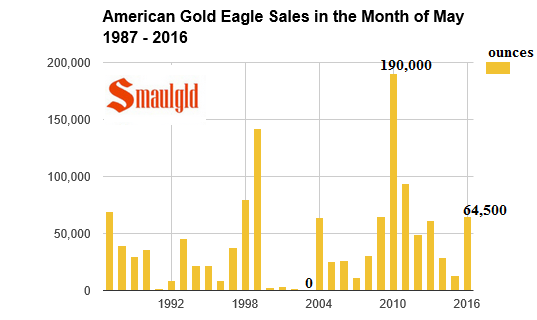 american gold eagle may sales 1987 -2016