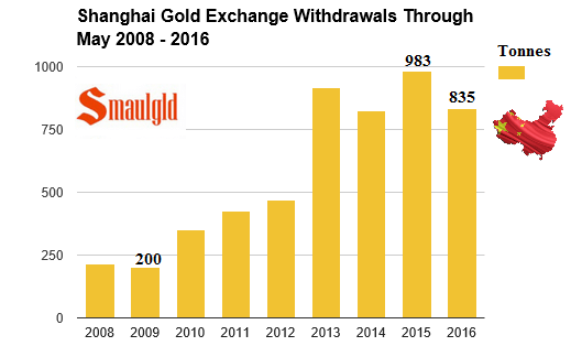 Shanghai gold exchange 2008- 2016 through may