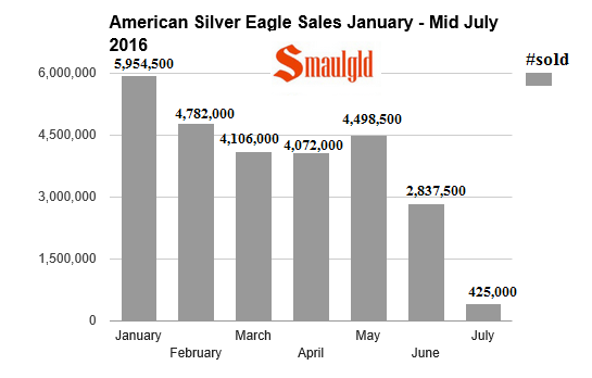 American Silver Eagle sales jan- july 2016
