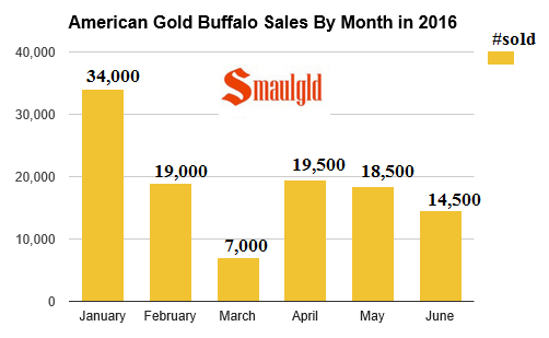 American gold buffalo coin sales by month 2016 through june