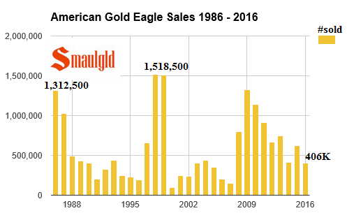 American gold eagle sales 1986-2016 june