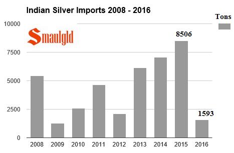 Indian silver imports 2008 - 2016 april smaulgld