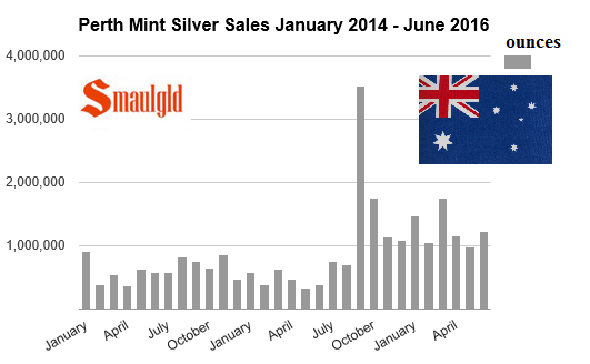 Perth Mint silver sales jan 2014 -June 2016